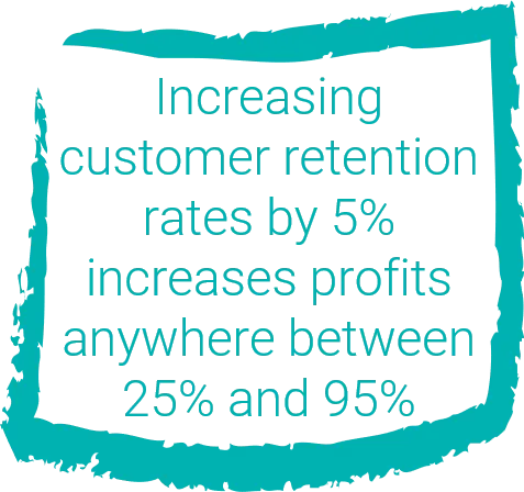 5% Increase In Retention Boosts Profits By 25 To 95%