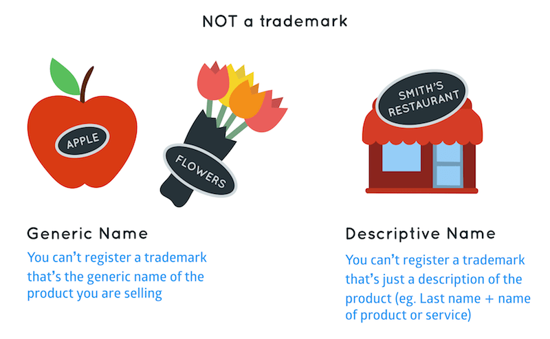What you cannot trademark