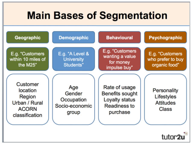 Main types of customer segmentation - geographic, demographic, behavioral, psychographic