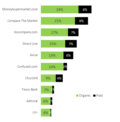Motor Insurance graph