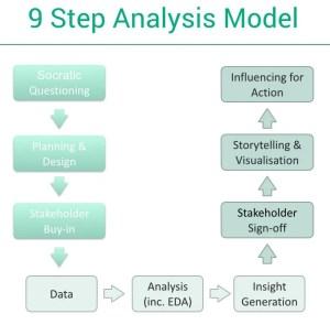 9 Step Analysis Model.001