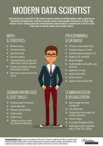 Data Scientist infographic from