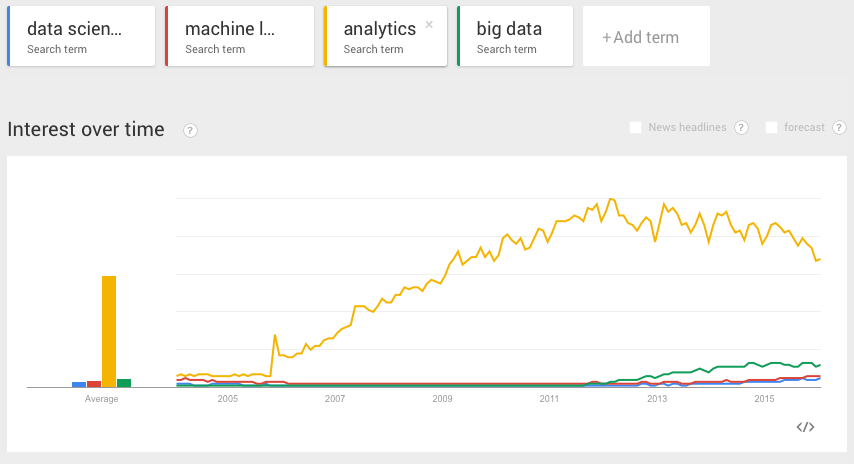 Google Trends Analytics