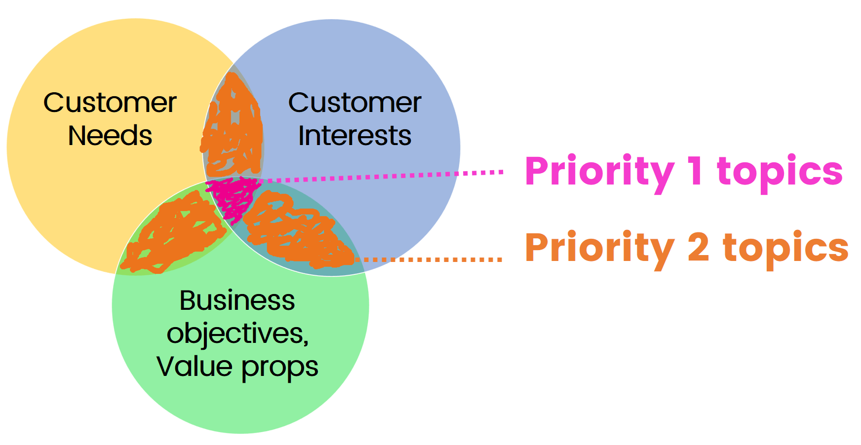 needs and wants venn diagram 6 pin cdi box wiring 17 proven ways to generate more leads that convert sales