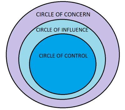 How to Stop Worrying - The Circle of Control - Customizing Life