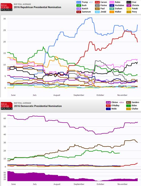 real clear politics presidential political polling june to november 2015