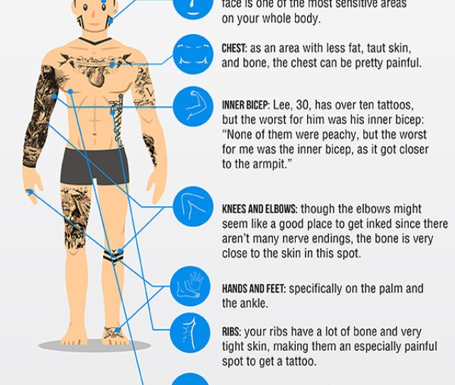 Most Painful Places To Get Tattooed Infographic