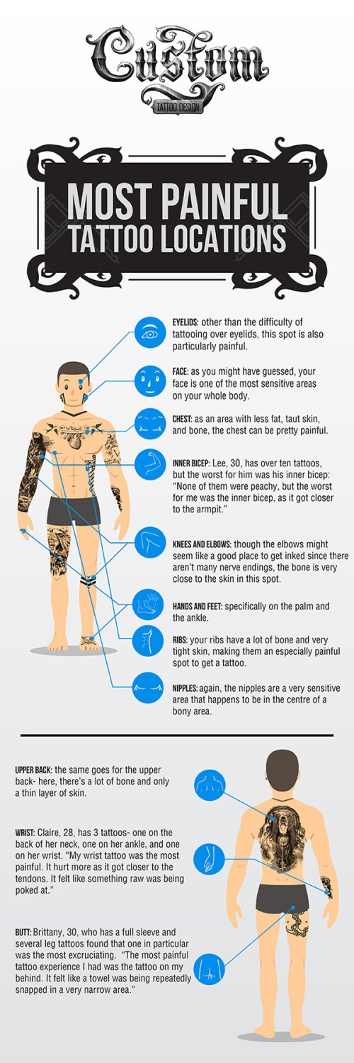 small resolution of most painful places to get tattooed infographic
