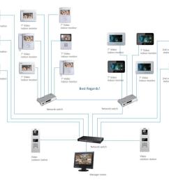 dahua video intercom for multi tenant unit apartment buildings [ 985 x 853 Pixel ]
