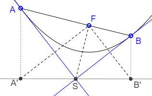 Two Tangents to Parabola