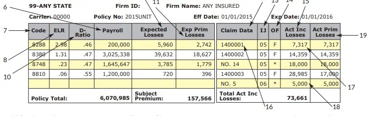 Workers Comp Payroll Figures Affect More Than Just The