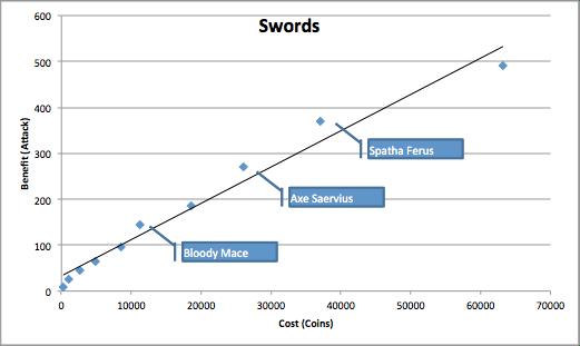 Swords Chart