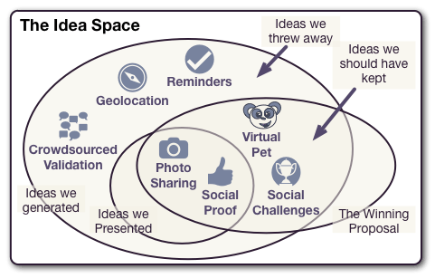 Hackathon Idea Diagram