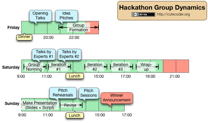 Hackathon Team Dynamics