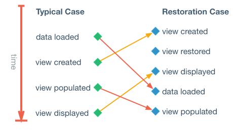 User Interface Restoration Comparison