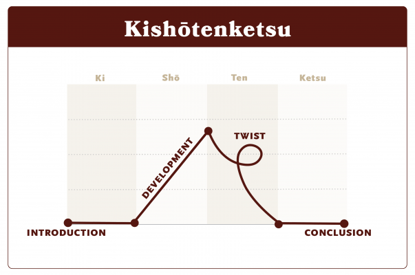 The four steps of Kishōtenketsu