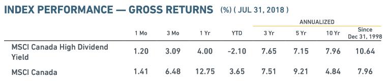 High Dividend Canada MSCI