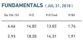 MSCI Canada Fundamentals