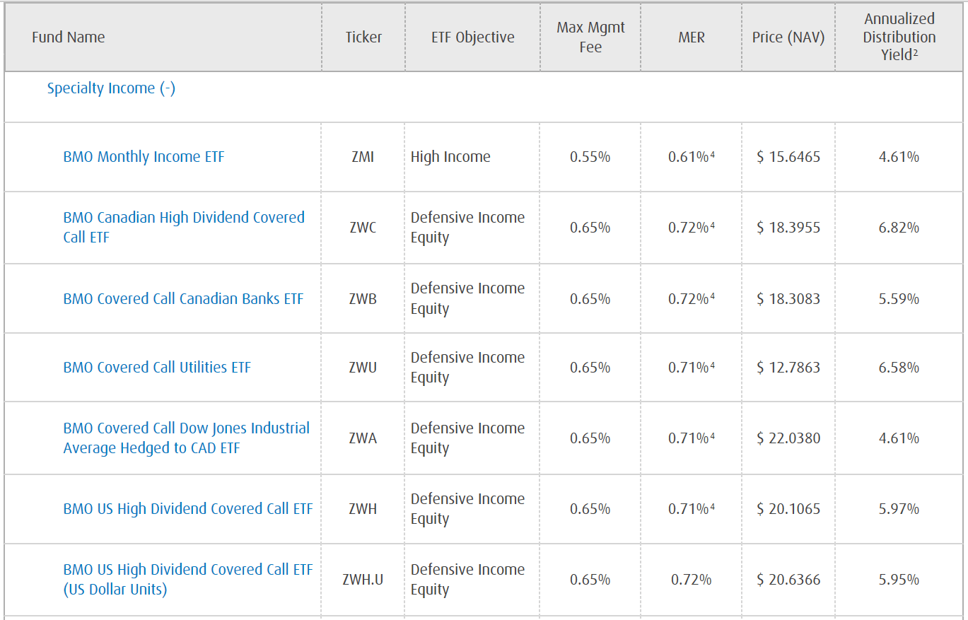 bmo income etfs