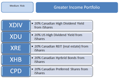 greater inccome portfolio snip total