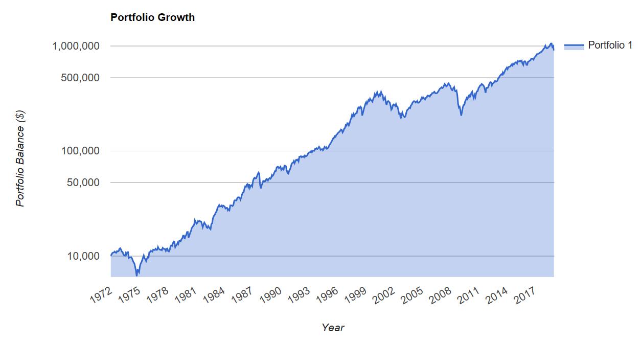 snp 500 long term chart