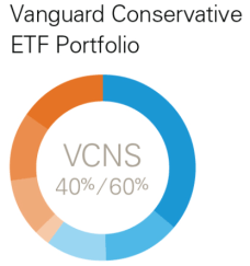 vanguard conservative asset allocation