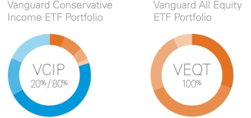 Vanguard 2 new portfolios