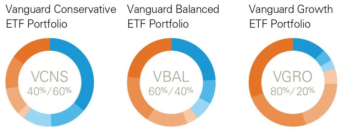 Vanguard Portfolios Initial 3
