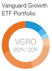 Which Vanguard All-In-One, One Ticket Portfolio Should You