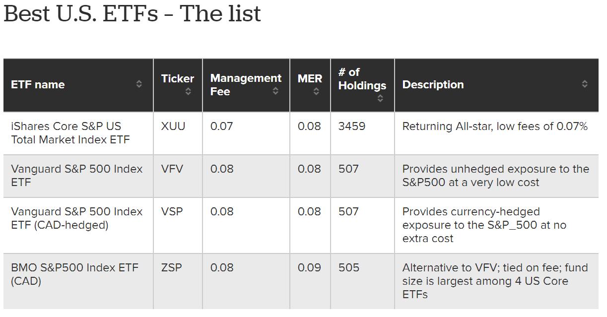 Best US ETFs MoneySense