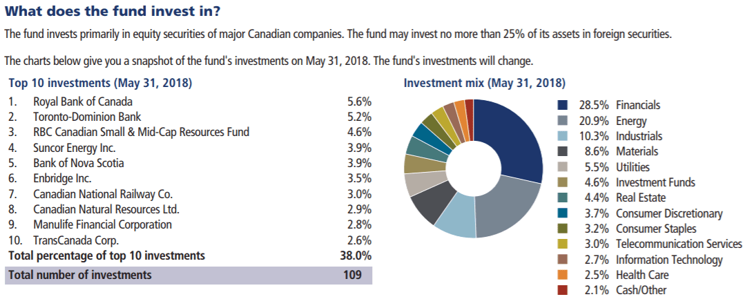 RBC Canadian Equity