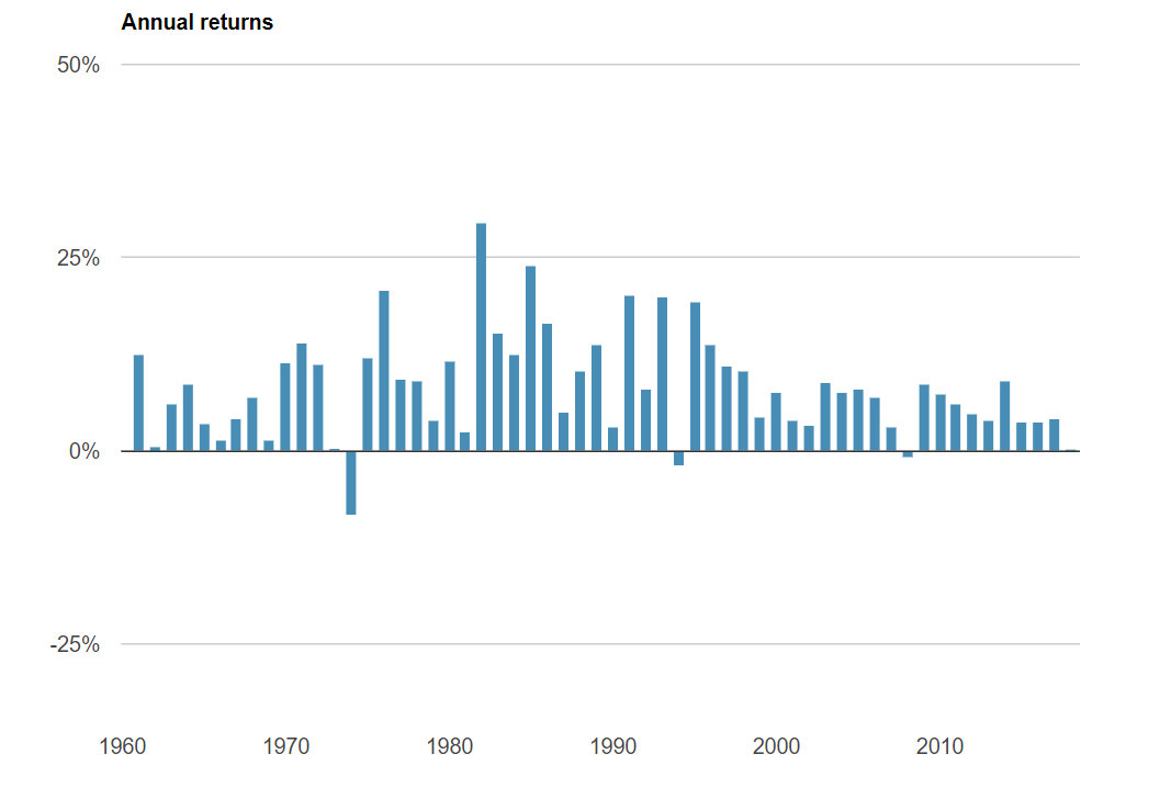 Steadyhand Volatility Meter