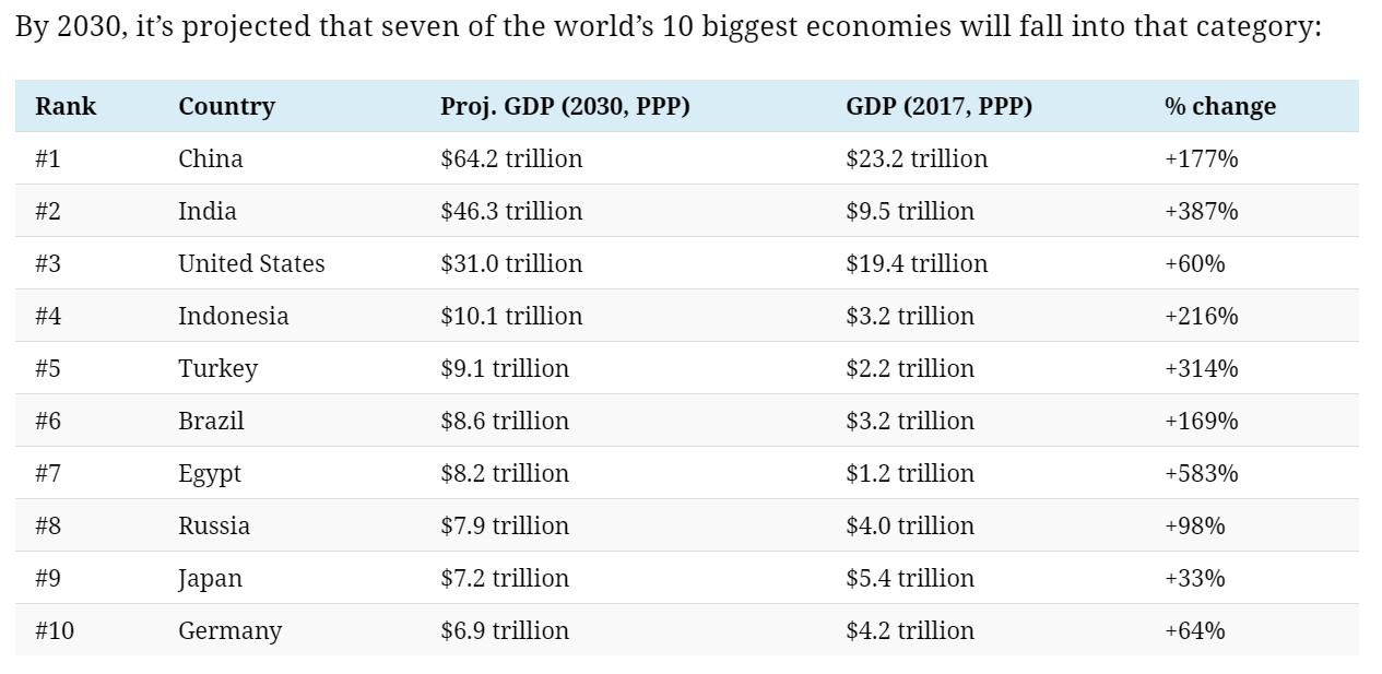 World Economies 2030