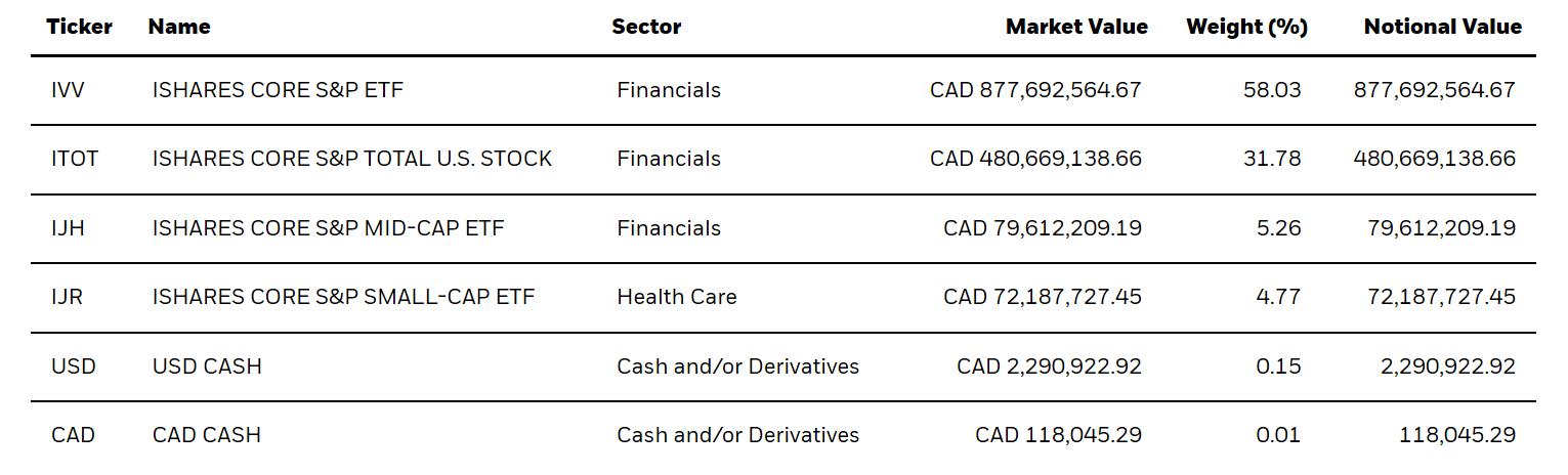 XUU holdings
