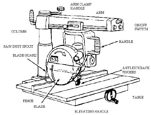 Woodworking Tips For Using Radial Arm Saw