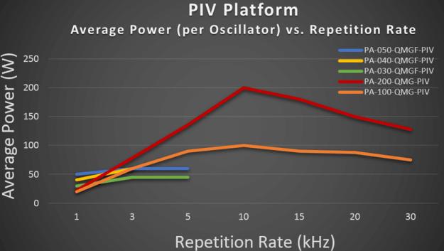 Average_Power_Chart