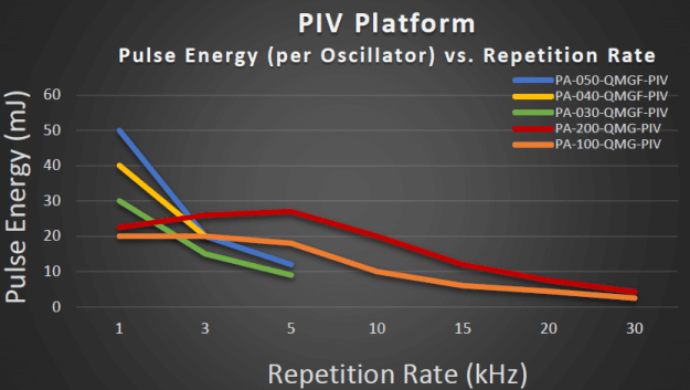 Pulse_Energy_Chart