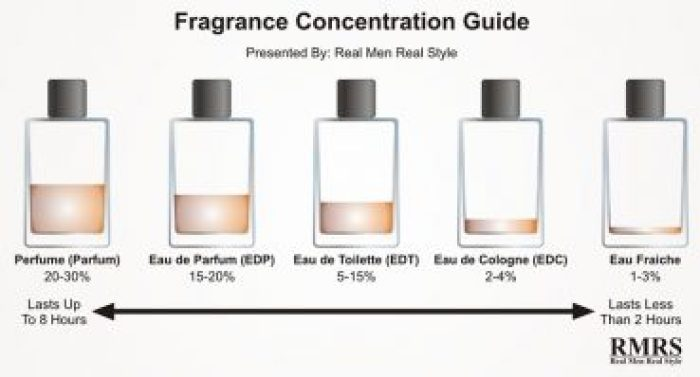 Different Perfume Types