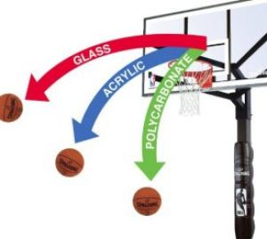 Comparison of Polycarbonate Acrylic and Tempered Glass Backboards - Best Portable Basketball Hoops