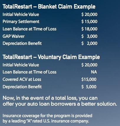TotalRestart Depreciation Protection Claim Example