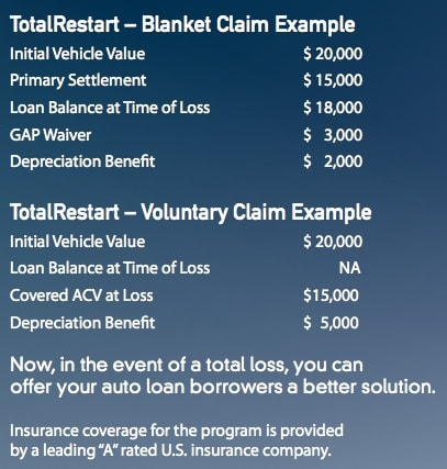 TotalRestart Depreciation Protection Claim Example