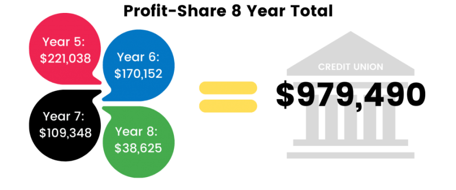 Profit-Share 8 Year Total Chart