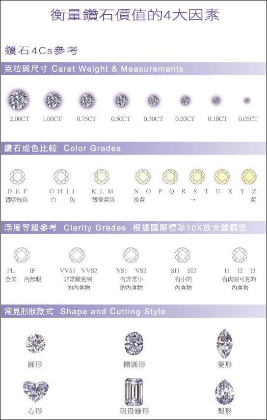鑽石基本認識-4C - http://i0.wp.com/www.cvdiamond.com/