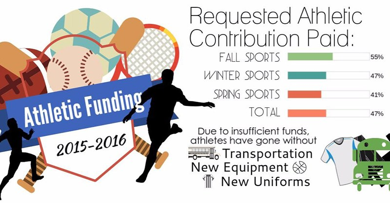 Lack of Funding of Sports Programs