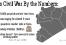 War in Syria causes constant crisis