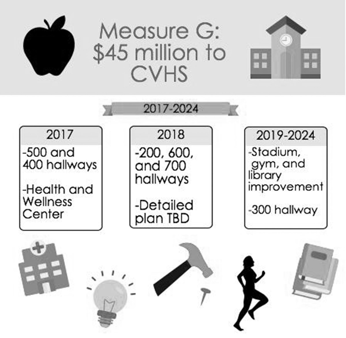 Measure G will lead to much need but inconvenient renovations