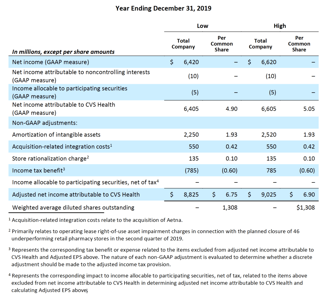 Adjusted Earnings Per Share Guidance Table
