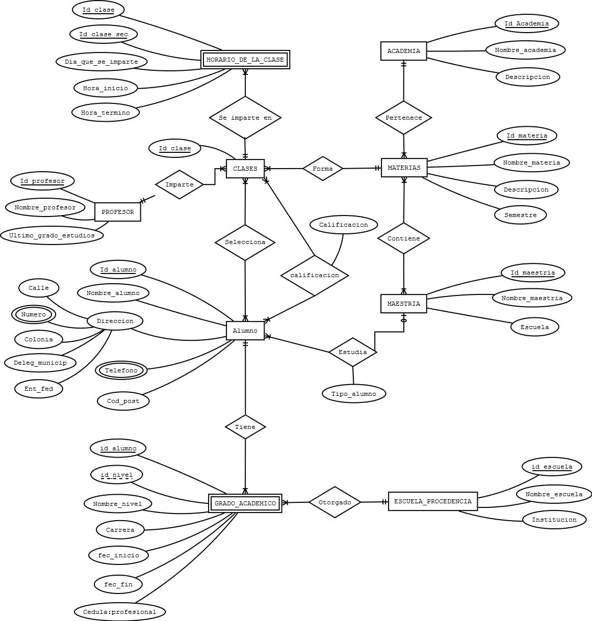 Proyecto Orientado Al Desarrollo De Un Sistema Informatico