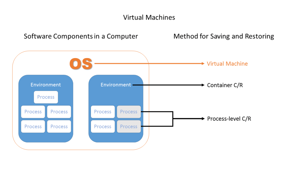 medium resolution of types of cr illustrated in relation software component hierarchy from the os to individual processes