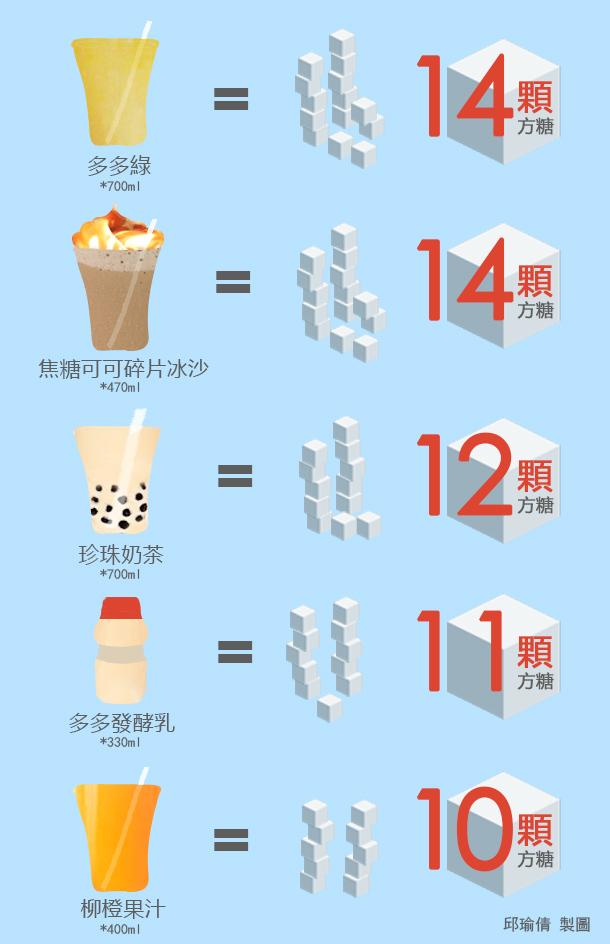 國健署擬訂「糖」攝取上限 地雷食物吃一份就超標 - 康健雜誌